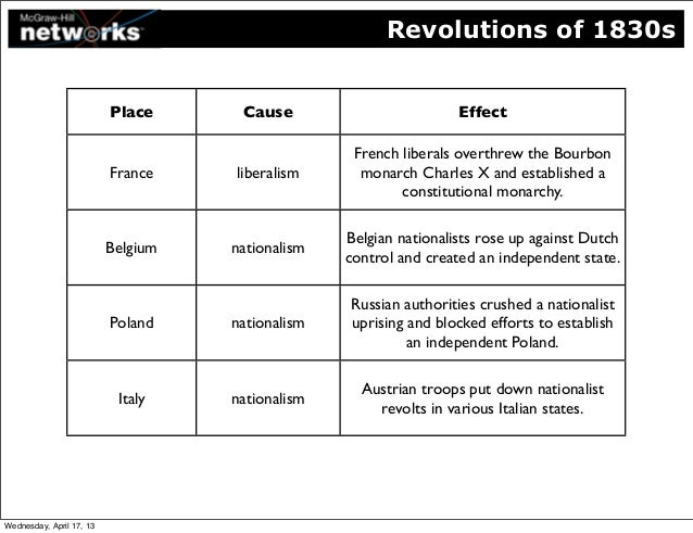cause and effect french revolution essay Revolution the major cause of the french revolution was the disputes between the different types of social classes in french society the french revolution.