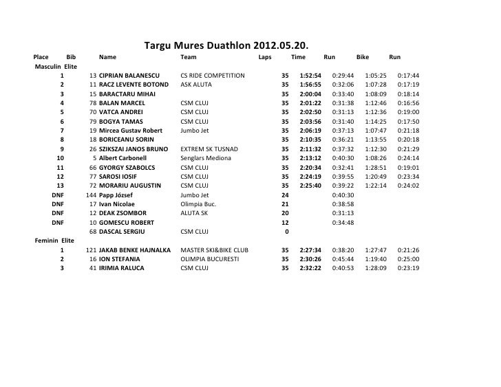 Targu Mures Duathlon 2012.05.20.Place     Bib          Name                   Team                   Laps        Time     ...