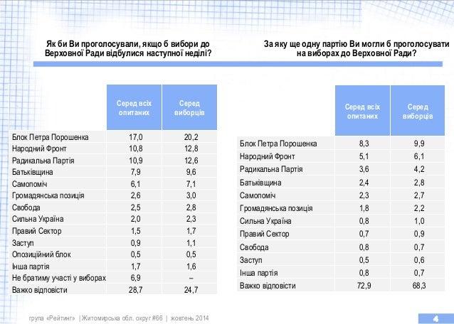 Внешнее вторжение, распад страны, межнациональные конфликты, - украинцы назвали наибольшие фобии года - Цензор.НЕТ 6712