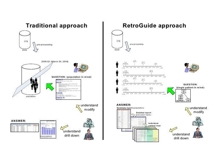 RetroGuide Vs Sql diagram