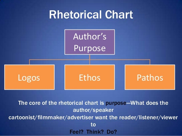 rhetorical analysis of practical ethics Rhetoric and composition/rhetorical analysis from wikibooks, open books for an open world ethics.