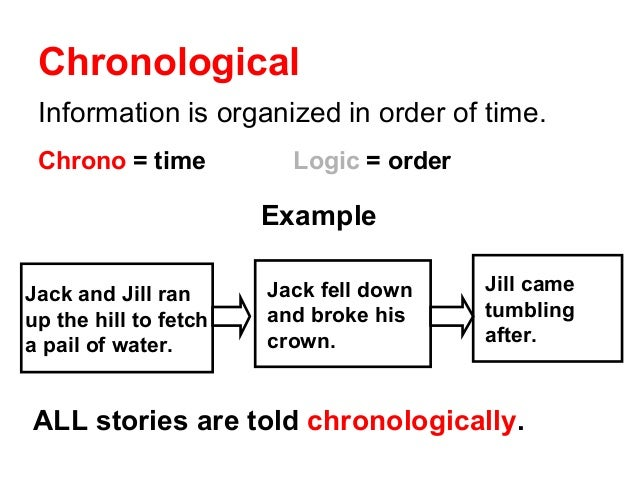 define chronological order essay Compare & contrast essay: definition, topics & examples  chronological order is listing, describing, or discussing when events happened as they relate to time basically, it is like looking at .