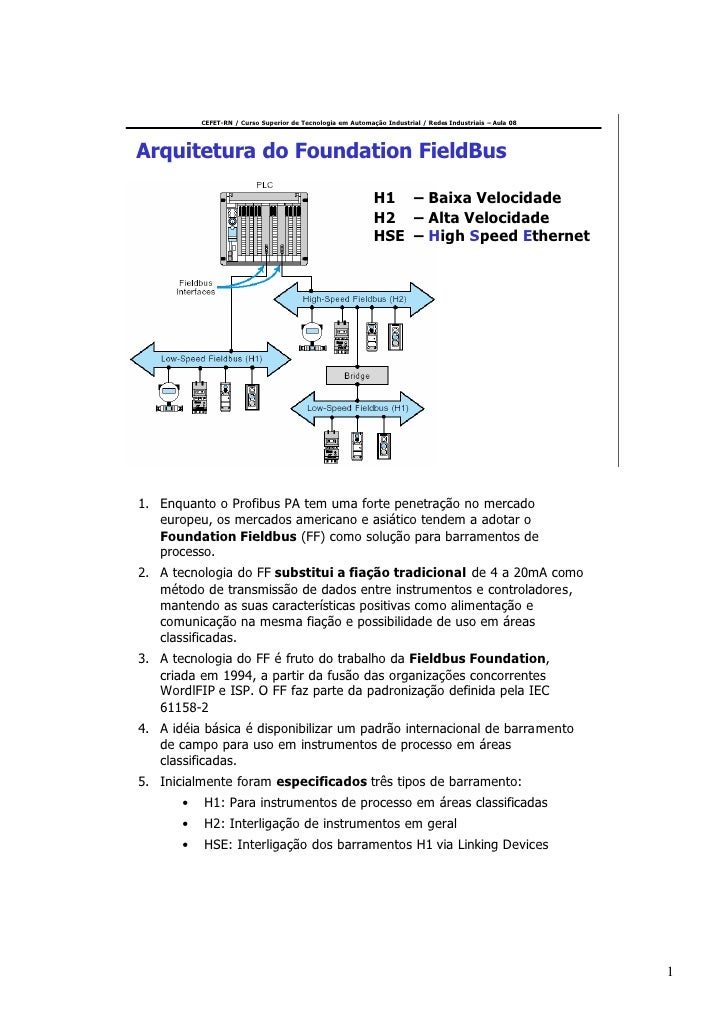 CEFET-RN / Curso Superior de Tecnologia em Automação Industrial / Redes Industriais – Aula 08     Arquitetura do Foundatio...