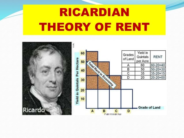 ricardian rent theory analysis Message form rent theory  a ricardian-heckscher-ohlin model of  3 findings and analysis the development of thailand's.