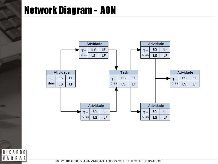 the project    s network diagramtodos os direitos reservados     network diagram   aon