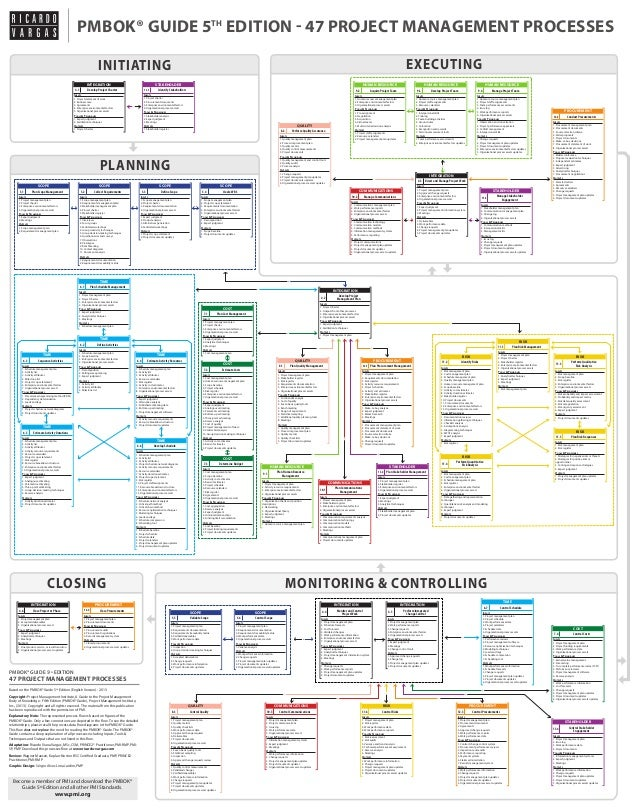 CLOSING MONITORING & CONTROLLING PLANNING EXECUTINGINITIATING PMBOK® GUIDE 5TH EDITION - 47 PROJECT MANAGEMENT PROCESSES B...