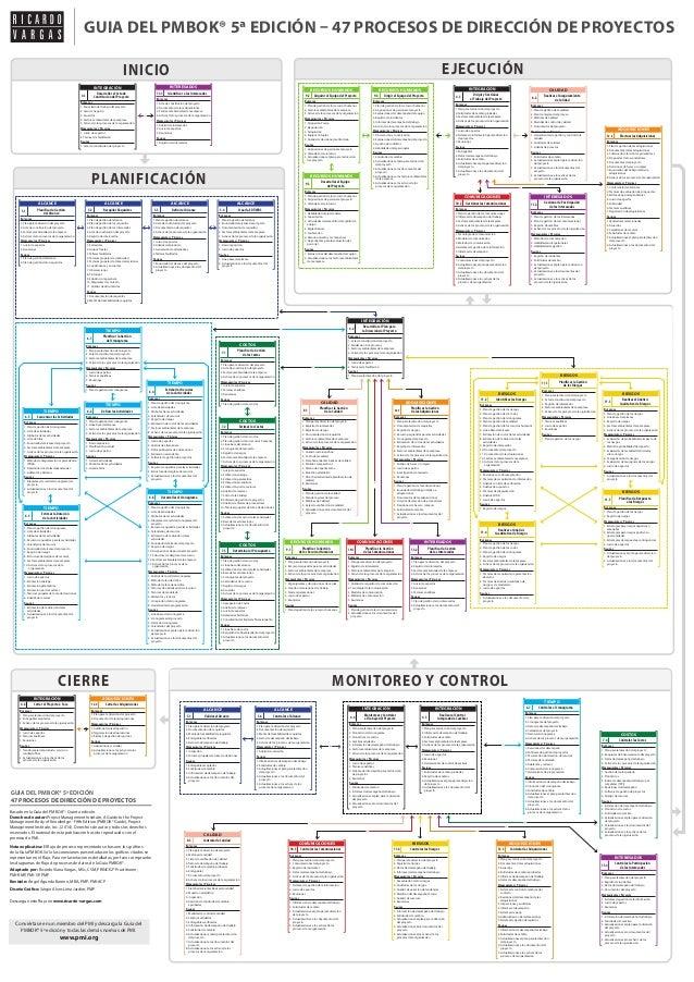 PLANIFICACIÓN CIERRE MONITOREO Y CONTROL EJECUCIÓNINICIO GUIA DEL PMBOK® 5ª EDICIÓN – 47 PROCESOS DE DIRECCIÓN DE PROYECTO...