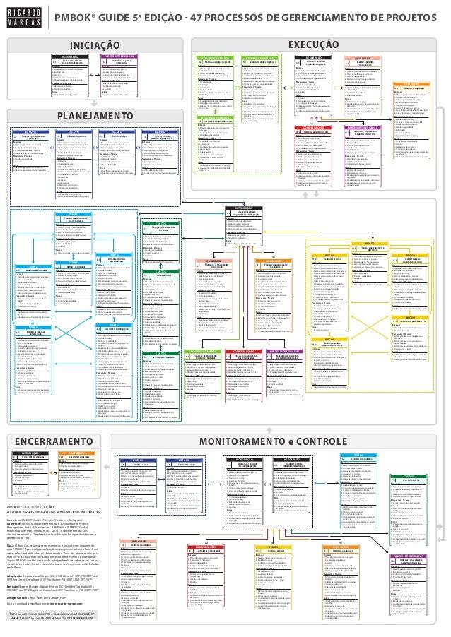 Fluxo de Processos do Guia PMBOK® 5ª Edição em Português