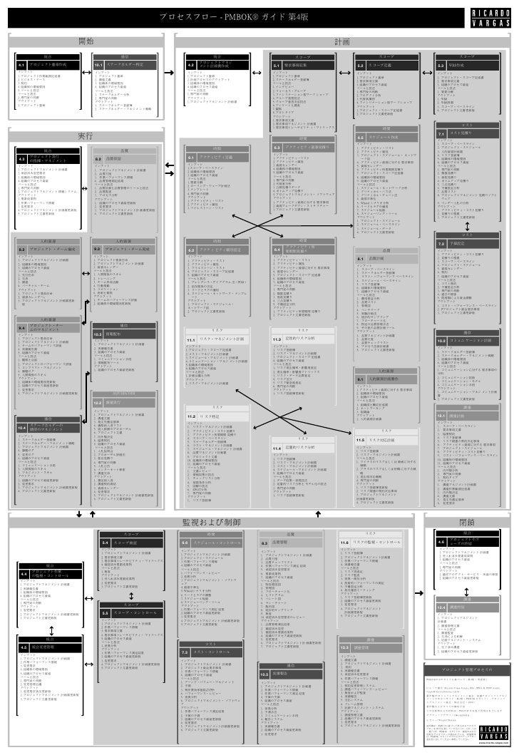 プロセスフロー - PMBOK® ガイド 第4版                         開始                                                                       ...