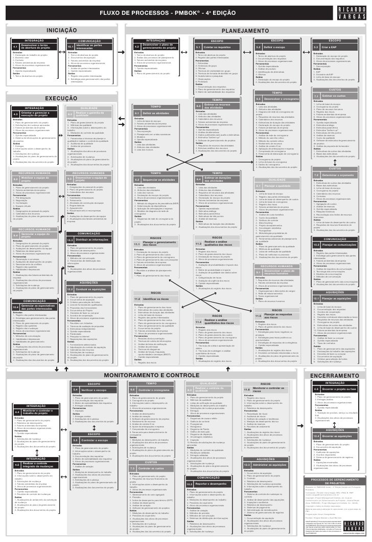 RFlow of PMBOK 4th edition in Portuguese - Black and White