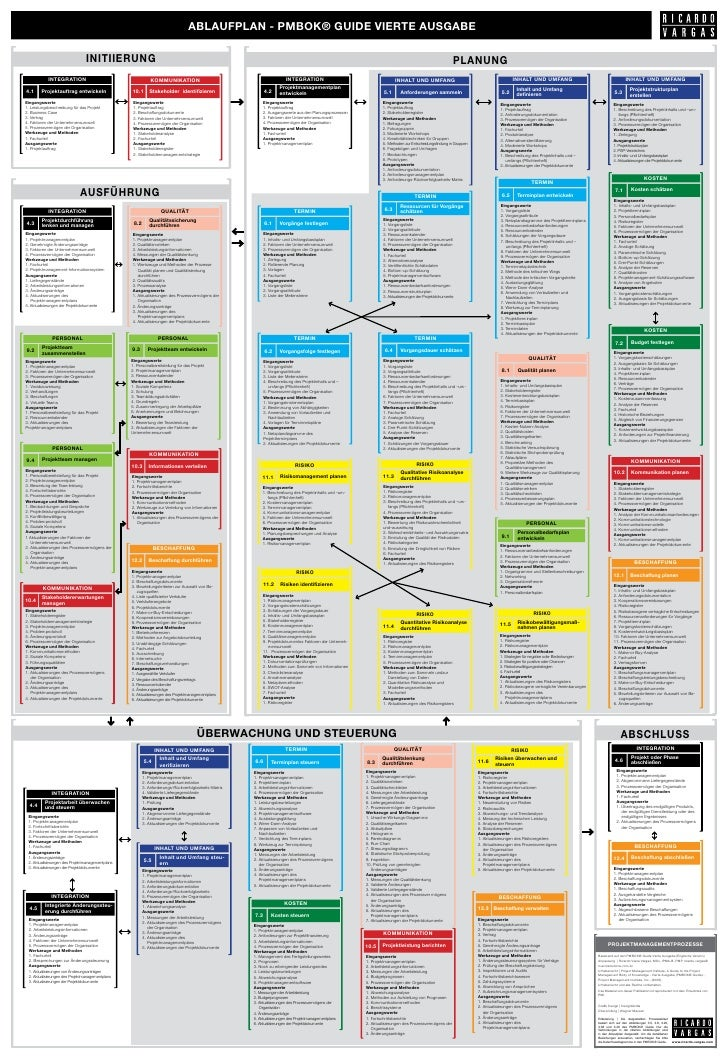 process flow diagram 4th edition pmbok   guide    4th       edition    processes    flow    in german  pmbok   guide    4th       edition    processes    flow    in german