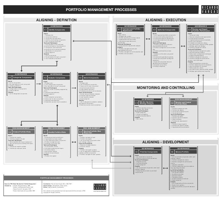PORTFOLIO MANAGEMENT PROCESSES                                                        ALIGNING - DEFINITION               ...
