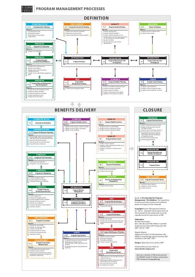 PROGRAM MANAGEMENT PROCESSES  DEFINITION COMMUNICATION 1.1  Communications Planning  PROCUREMENT 4.1  QUALITY  Program Pro...
