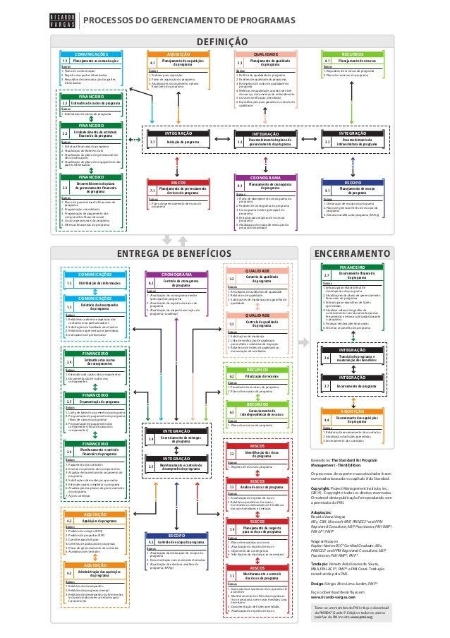 PROCESSOS DO GERENCIAMENTO DE PROGRAMAS  DEFINIÇÃO COMUNICAÇÕES 1.1  AQUISIÇÃO  Planejamento as comunicações  Saídas  4.1 ...
