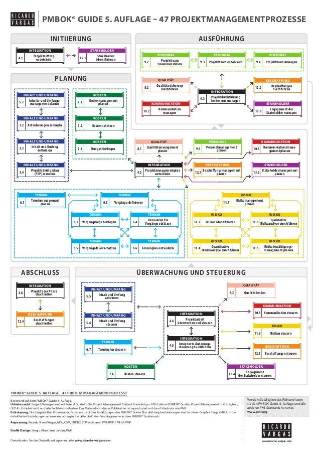 Ablaufplan des PMBOK® Guide 5. Auflage auf Deutsch (vereinfachte Version)