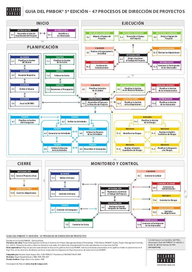 Flujo de Procesos de la Guía PMBOK® 5ª edición en Español - Versión simplificada
