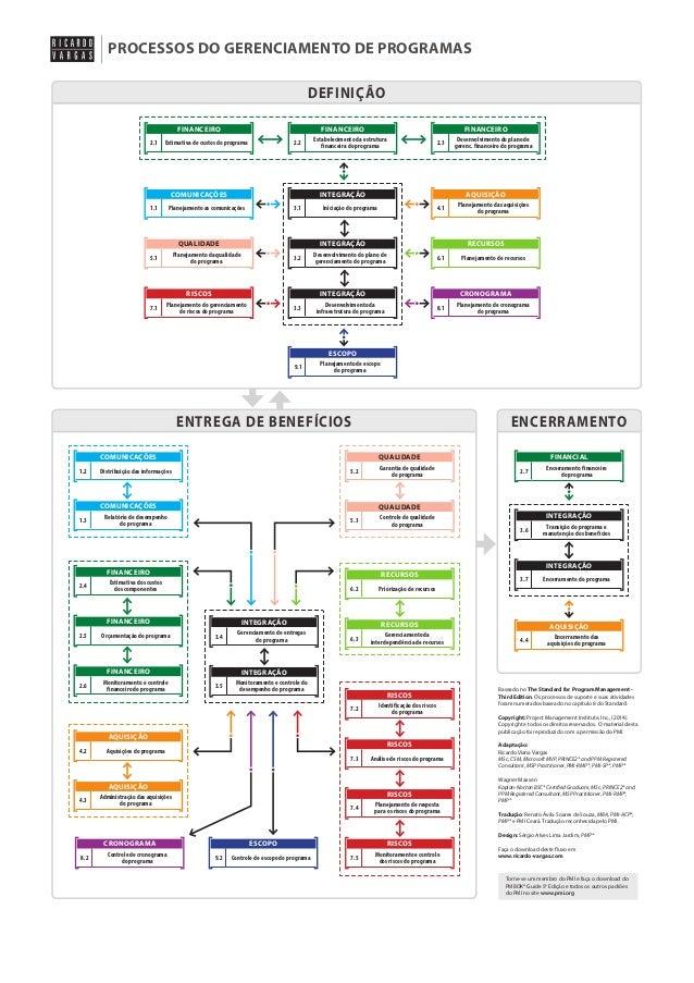 PROCESSOS DO GERENCIAMENTO DE PROGRAMAS DEFINIÇÃO FINANCEIRO 2.1  FINANCEIRO  Estimativa de custos do programa  2.2  COMUN...