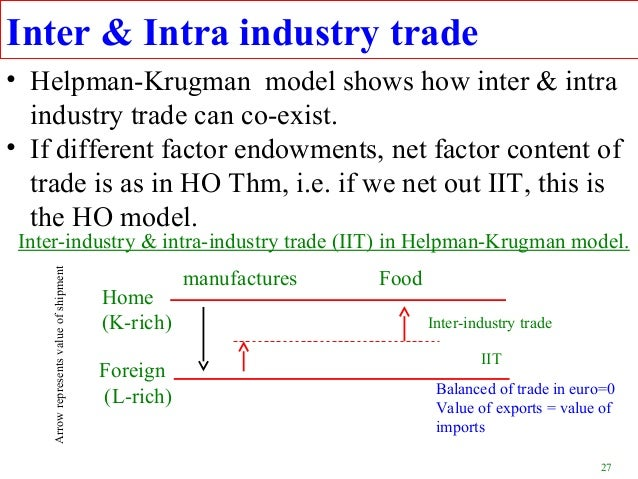 intra industry analysis Ruv indicator is used for analysis of two components of total intra-industry trade ( tiit) horizontal intra – industry trade (hiit) and vertical intra- industry trade.