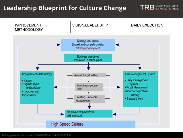 home depot s blueprint for culture change case study Home depot's blueprint for culture change harvard business review by: ram charan robert nardelli ceo of home depot – december 2000 bernie marcus and arthur blank home depot's legendary cofounders goals: independence of stores take advantage of economies of scale slideshow.