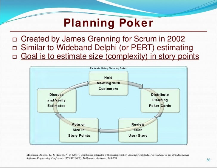 Poker project planning : Play Poker Online