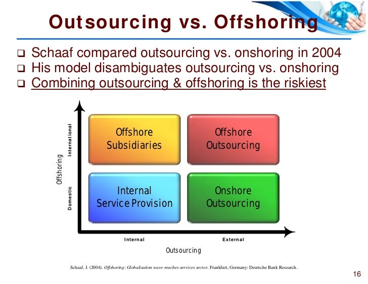 essay on outsourcing and offshoring