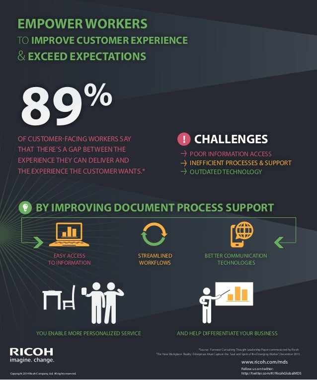 EMPOWER WORKERS TO IMPROVE CUSTOMER EXPERIENCE  & EXCEED EXPECTATIONS  89  % !  OF CUSTOMER-FACING WORKERS SAY THAT THERE'...