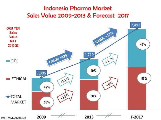 Riding the new wave of pharma market trends dk