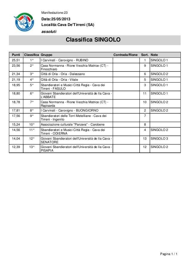 Punti Classifica Gruppo Contrada/Rione Sort. Note25,51 1° I Carvinati - Carovigno - RUBINO 1 SINGOLO 123,56 2° Casa Norman...