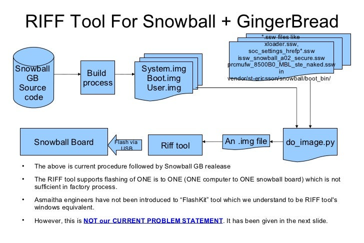 RIFF Tool For Snowball + GingerBread <ul><li>The above is current procedure followed by Snowball GB realease </li></ul><ul...