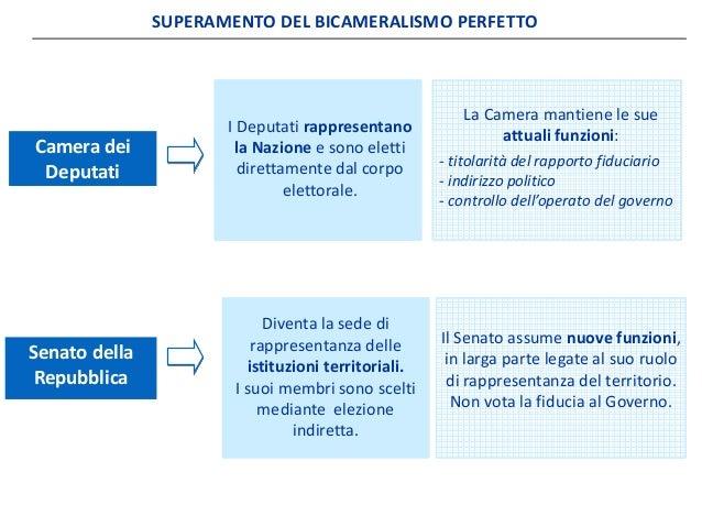 Riforma costituzionale oras for Camera deputati indirizzo