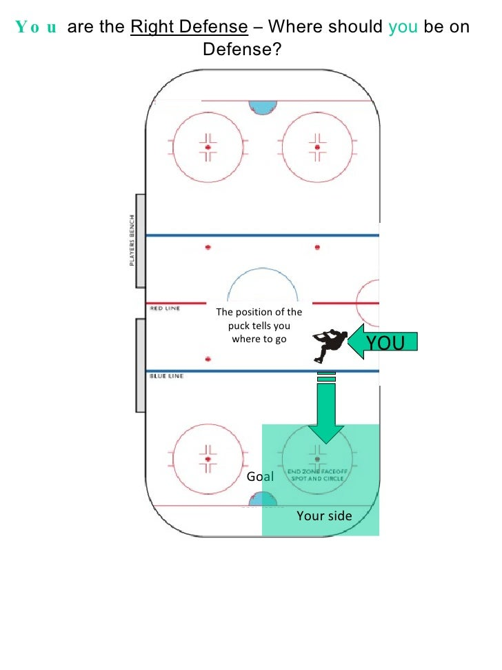 You  are the  Right Defense  – Where should  you  be on Defense? YOU Goal The position of the puck tells you where to go Y...