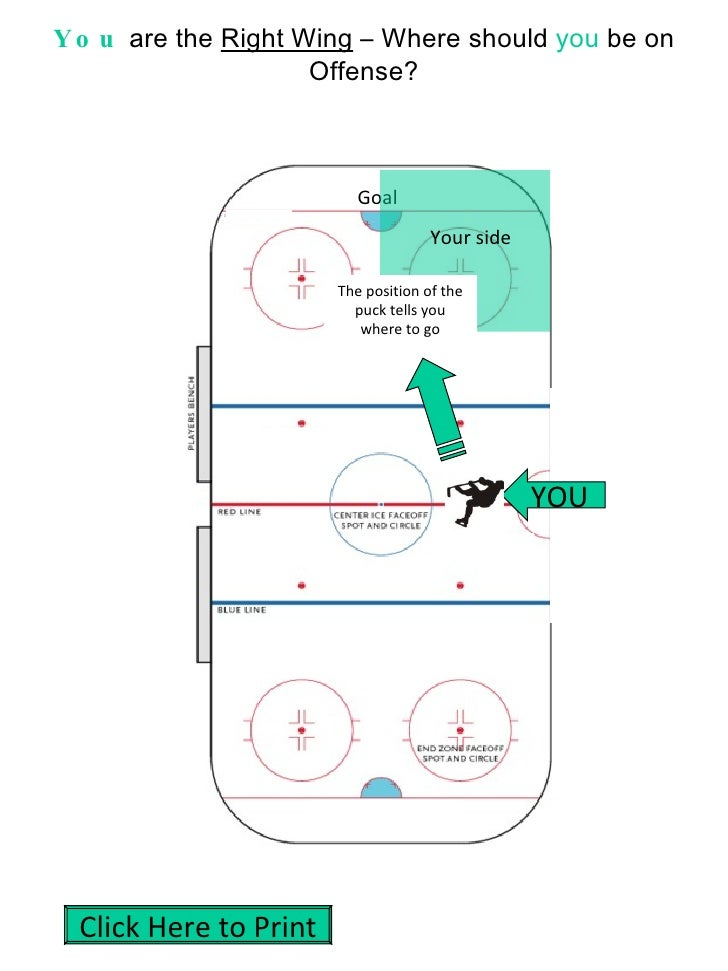 You  are the  Right Wing  – Where should  you  be on Offense? YOU Goal The position of the puck tells you where to go Your...