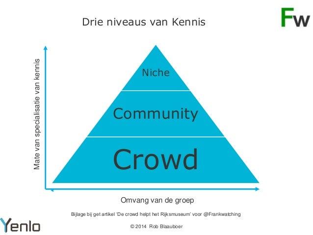 Mate van specialisatie van kennis  Drie niveaus van Kennis  Niche  Community  Crowd Omvang van de groep Bijlage bij get ar...