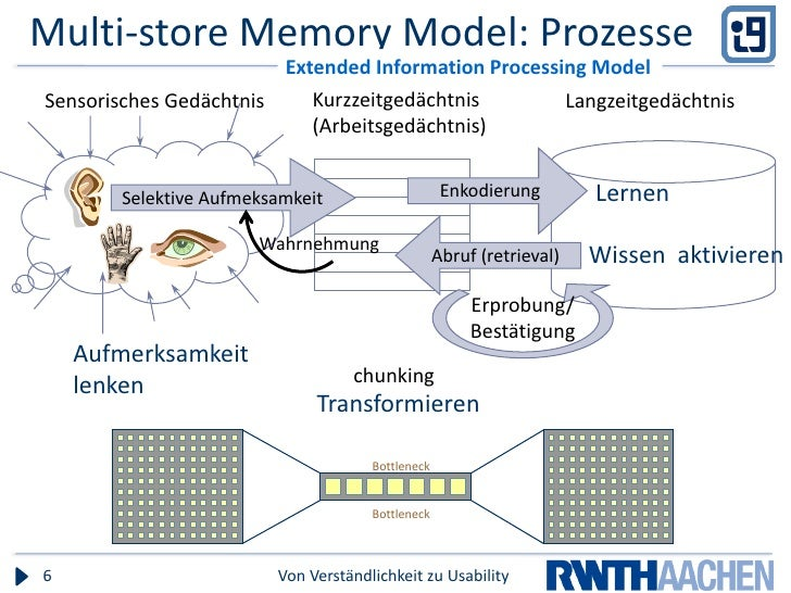 multi store model of memory The multi-store model of memory (msm), produced by atkinson and shiffrin in 1968, is an explanation of how memory processes and stores work the msm consists of 3 different unitary stores the sensory memory (sm), the short term memory (stm) and the long term memory (ltm).