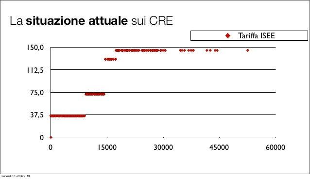 La situazione attuale sui CRE 0 37,5 75,0 112,5 150,0 0 15000 30000 45000 60000 Tariffa ISEE venerdì 11 ottobre 13