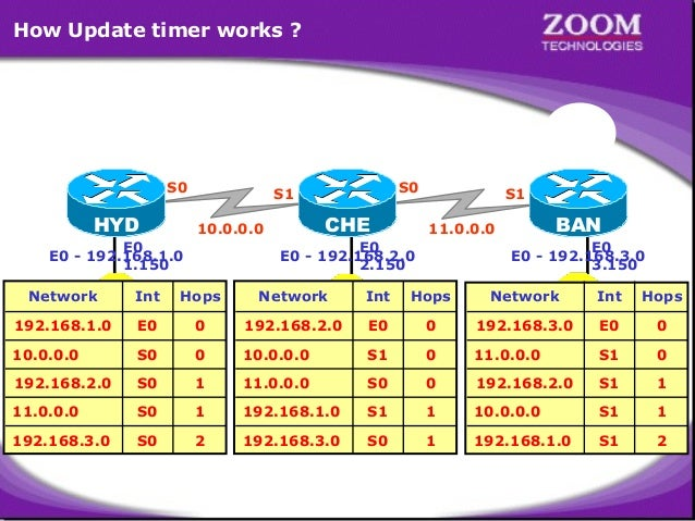 How Update timer works ?  30 25 20 15 10 05 00 30 25 20 15 10 05 00  30 25 20 15 10 05 00 S0  HYD  30 25 20 15 10 05 00 S0...