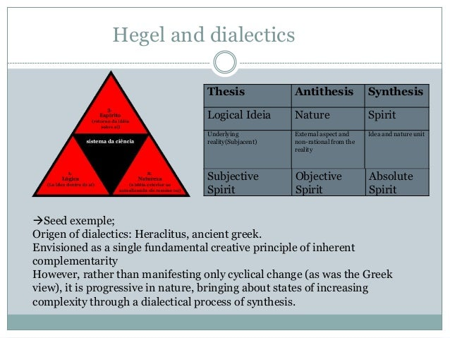 hegelian dialectics thesis In hegelian philosophy the conflict of political 'right' and political 'left', or thesis and antithesis in hegelian terms, is essential to the forward movement of history and historical change itself conflict between thesis and antithesis brings about a synthesis or new historical situation.