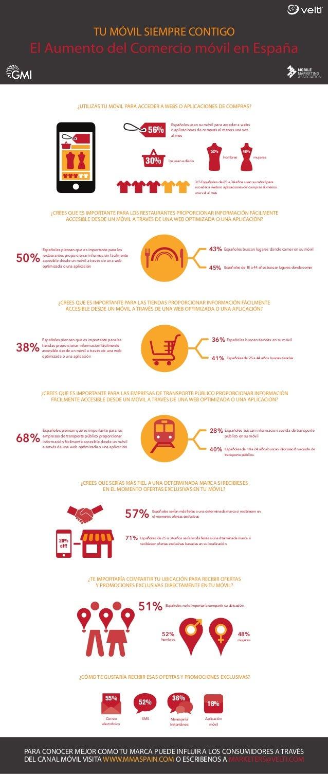 TU MÓVIL SIEMPRE CONTIGO  56%  Españoles usan su móvil para acceder a webs o aplicaciones de compras al menos una vez al m...