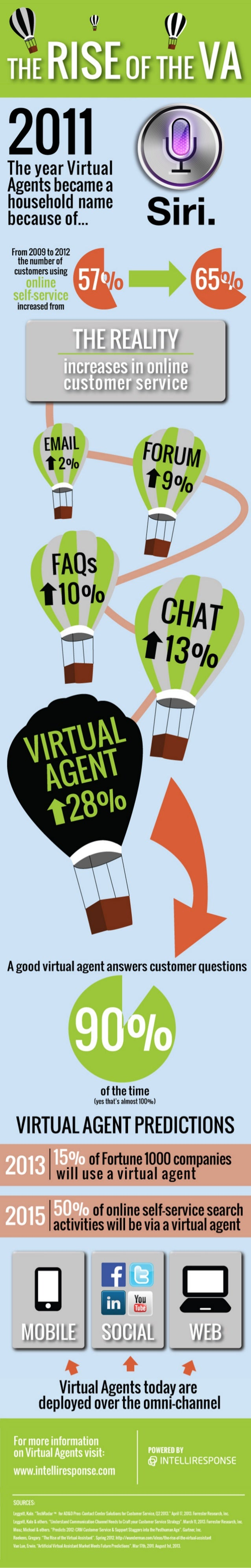 The Rise of the Virtual Agent