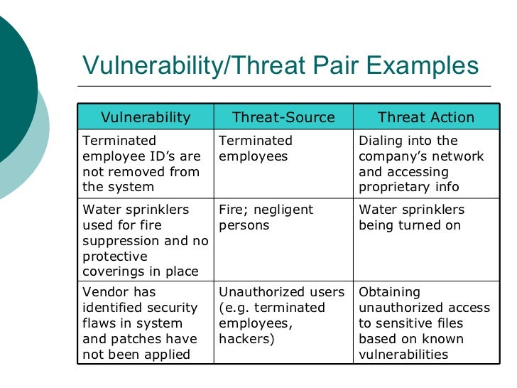 network security and vulnerability threat table Security classification 19  threat vulnerability risk  vulnerability risk assessment methodology benefits.