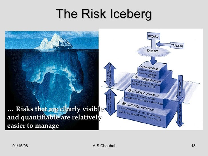 Enterprise risk & risk management - I