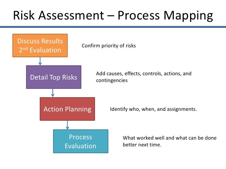 the assessment process 2 essay Best of their abilities and is a very important part of the learning process in contrast, summative assessment takes place on 2 assessment for learning 2 dfes.