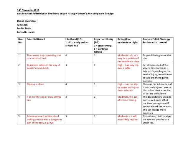 14th November 2012Risk Mechanism description Likelihood Impact Rating Producer's Risk Mitigation StrategyDaniel DwumfourAr...