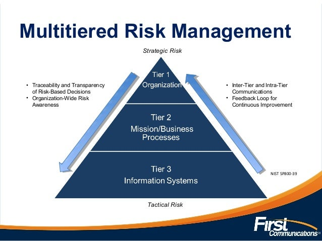 managing organizational risk knowledge According to the alliance for nonprofit management, risk management is defined as follows: [] a discipline for dealing with the possibility that some future event.