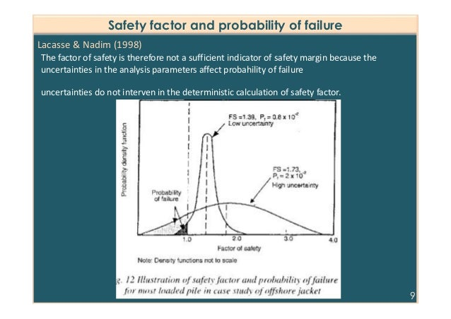 factor of safety and probability of The recommended minimum safety factors for slopes given in tables 51  can  be expressed as probability of failure, and this can, in principle, be calculated.