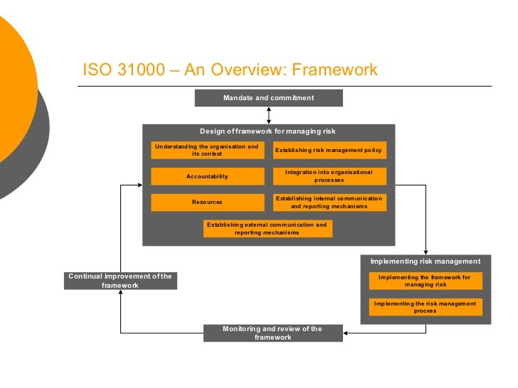 Risk Management and ISO 31000