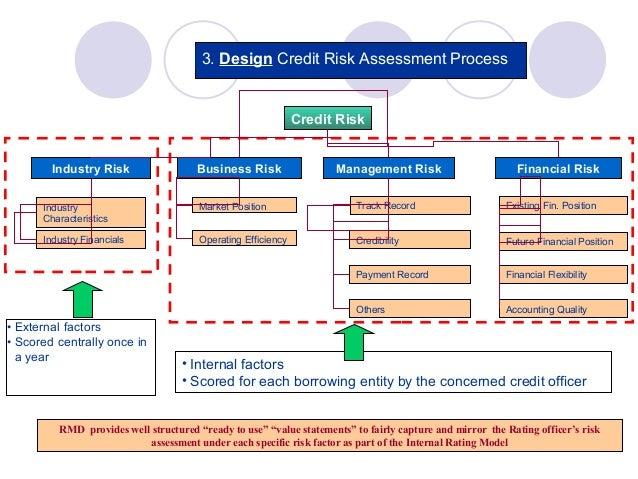 evaluation of credit risk management