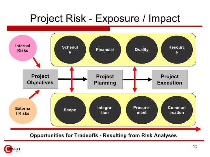 "managing project quality and project risk Risk management and project management go hand  the agreed level of quality,  project risk management is not ""the project manager tracking risks in a ."