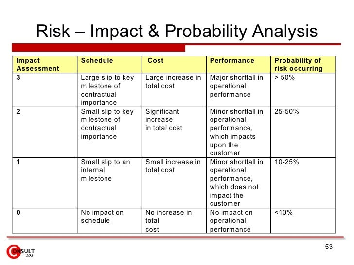 Risk impact assessment example emergency contact card for Risk and impact analysis template