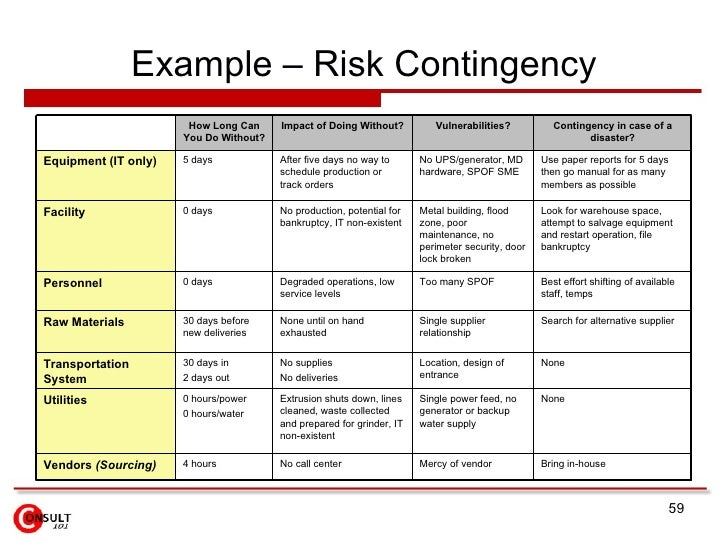 Risk assessment plan sample, business recovery and insolvency ...